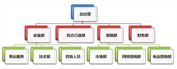 x公司的总经理已60组织结构图